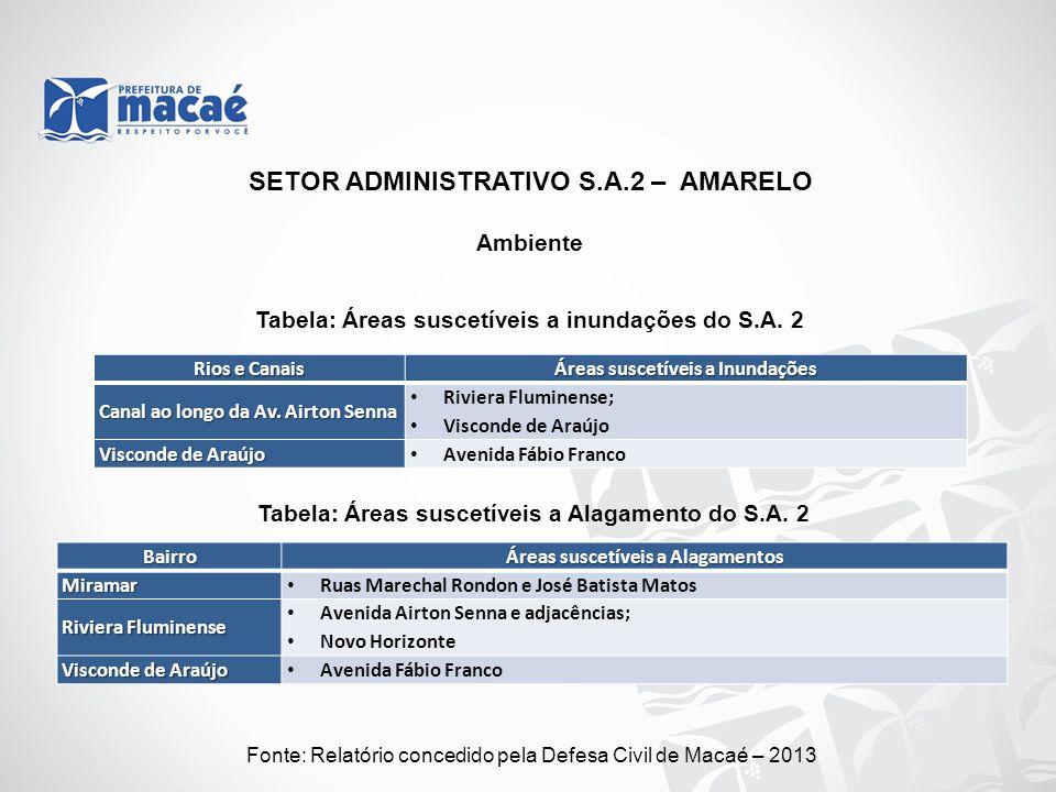 Ambiente Fonte: Relatório concedido pela Defesa Civil de Macaé – 2013 Tabela: Áreas suscetíveis a Alagamento do S.A. 2 Tabela: Áreas suscetíveis a inu