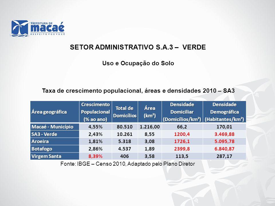 Uso e Ocupação do Solo Taxa de crescimento populacional, áreas e densidades 2010 – SA3 Fonte: IBGE – Censo 2010, Adaptado pelo Plano Diretor SETOR ADM