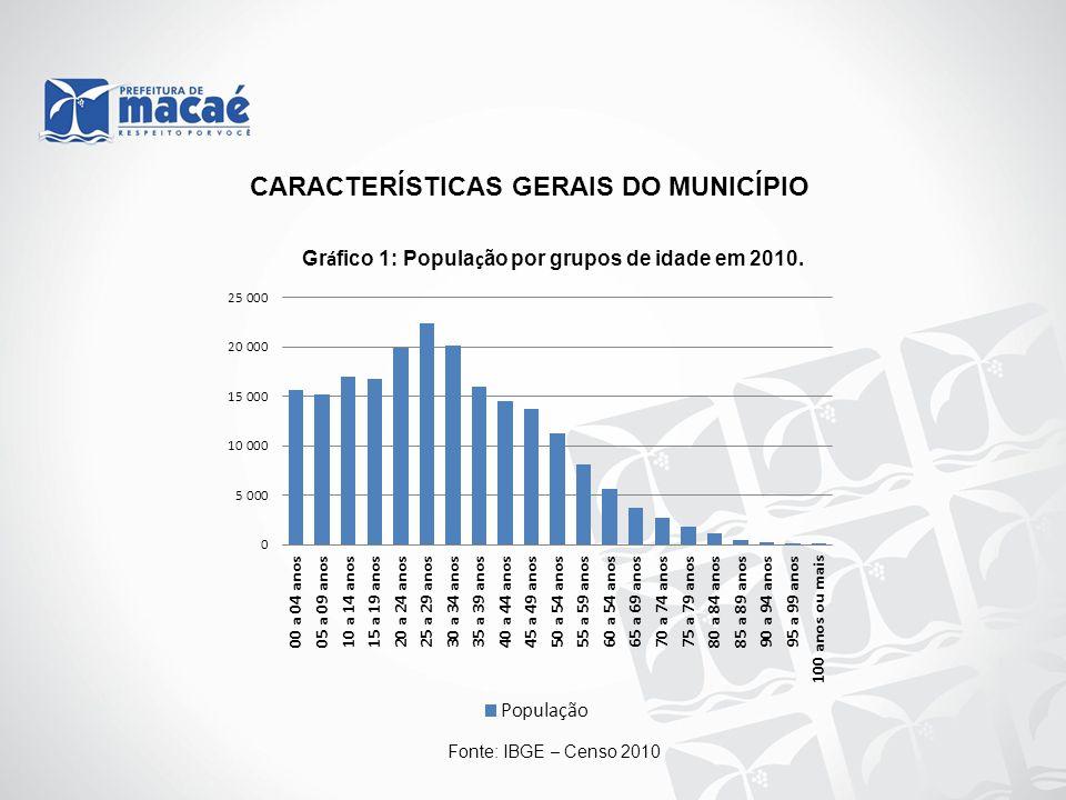 CARACTERÍSTICAS GERAIS DO MUNICÍPIO Gr á fico 1: Popula ç ão por grupos de idade em 2010. Fonte: IBGE – Censo 2010