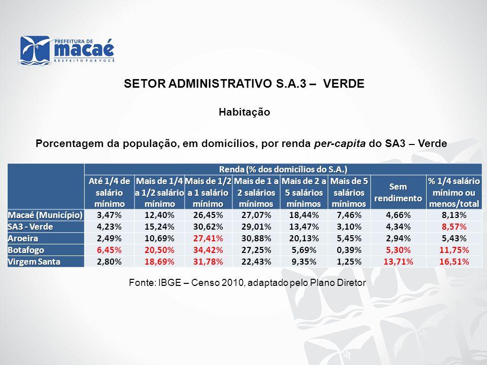 Habitação Fonte: IBGE – Censo 2010, adaptado pelo Plano Diretor SETOR ADMINISTRATIVO S.A.3 – VERDE Renda (% dos domicílios do S.A.) Até 1/4 de salário