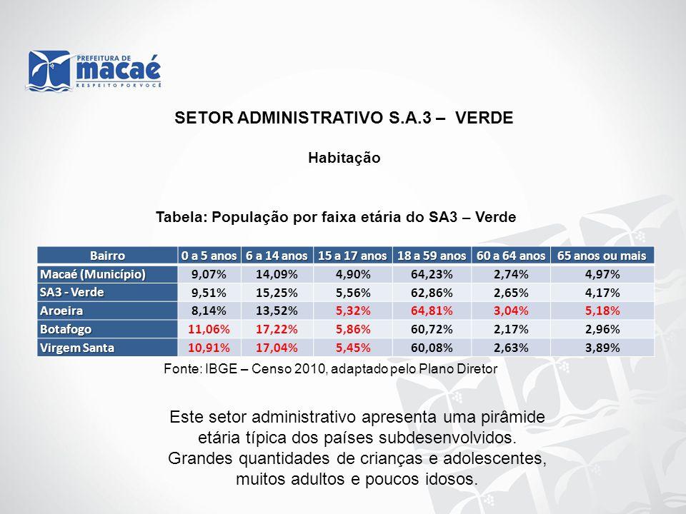 SETOR ADMINISTRATIVO S.A.3 – VERDE Habitação Tabela: População por faixa etária do SA3 – Verde Fonte: IBGE – Censo 2010, adaptado pelo Plano Diretor B