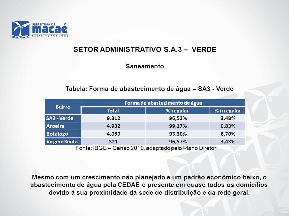 Saneamento Tabela: Forma de abastecimento de água – SA3 - Verde Fonte: IBGE – Censo 2010, adaptado pelo Plano Diretor Mesmo com um crescimento não pla