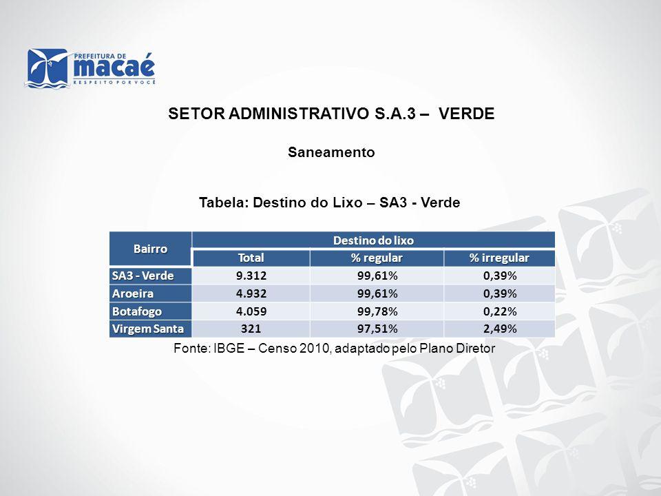 Saneamento Tabela: Destino do Lixo – SA3 - Verde Fonte: IBGE – Censo 2010, adaptado pelo Plano Diretor Bairro Destino do lixo Total % regular % irregu