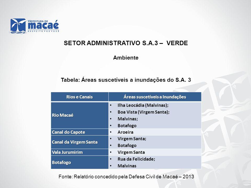 Ambiente Fonte: Relatório concedido pela Defesa Civil de Macaé – 2013 Tabela: Áreas suscetíveis a inundações do S.A. 3 Rios e Canais Áreas suscetíveis