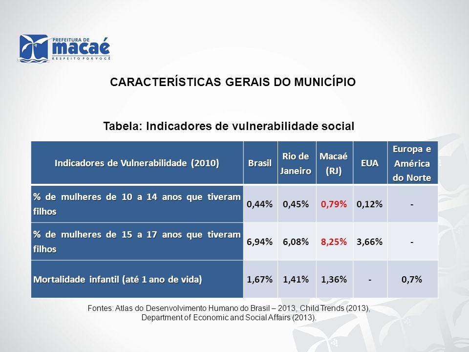 Indicadores de Vulnerabilidade (2010) Brasil Rio de Janeiro Macaé (RJ) % de crianças de 4 a 5 anos fora da escola 19,90%14,73%8,35% % de crianças de 6 a 14 anos fora da escola 3,31%3,04%3,09% % de vulneráveis à pobreza 32,56%22,26%17,17% % de pobres 15,20%7,23%4,63% % de extremamente pobres 6,62%1,98%1,38% % de 18 anos ou mais com ensino fundamental completo 54,92%64,65%67,80% CARACTERÍSTICAS GERAIS DO MUNICÍPIO Tabela: Indicadores de vulnerabilidade social Fontes: Atlas do Desenvolvimento Humano do Brasil – 2013 1 - Salário mínimo considerado no período igual a R$ 510,00.