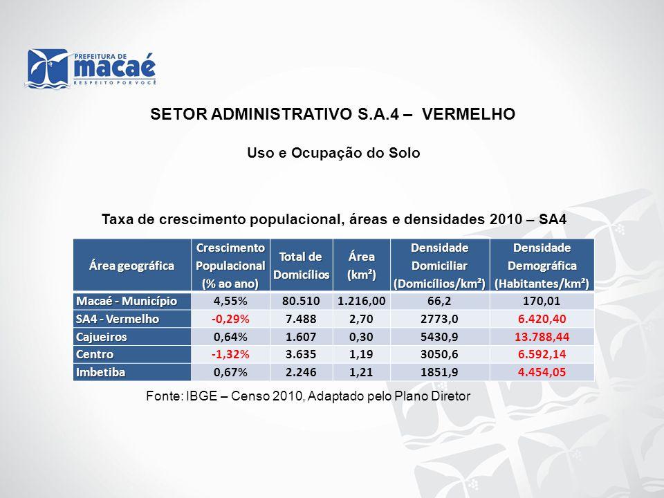 Uso e Ocupação do Solo Taxa de crescimento populacional, áreas e densidades 2010 – SA4 Fonte: IBGE – Censo 2010, Adaptado pelo Plano Diretor SETOR ADM
