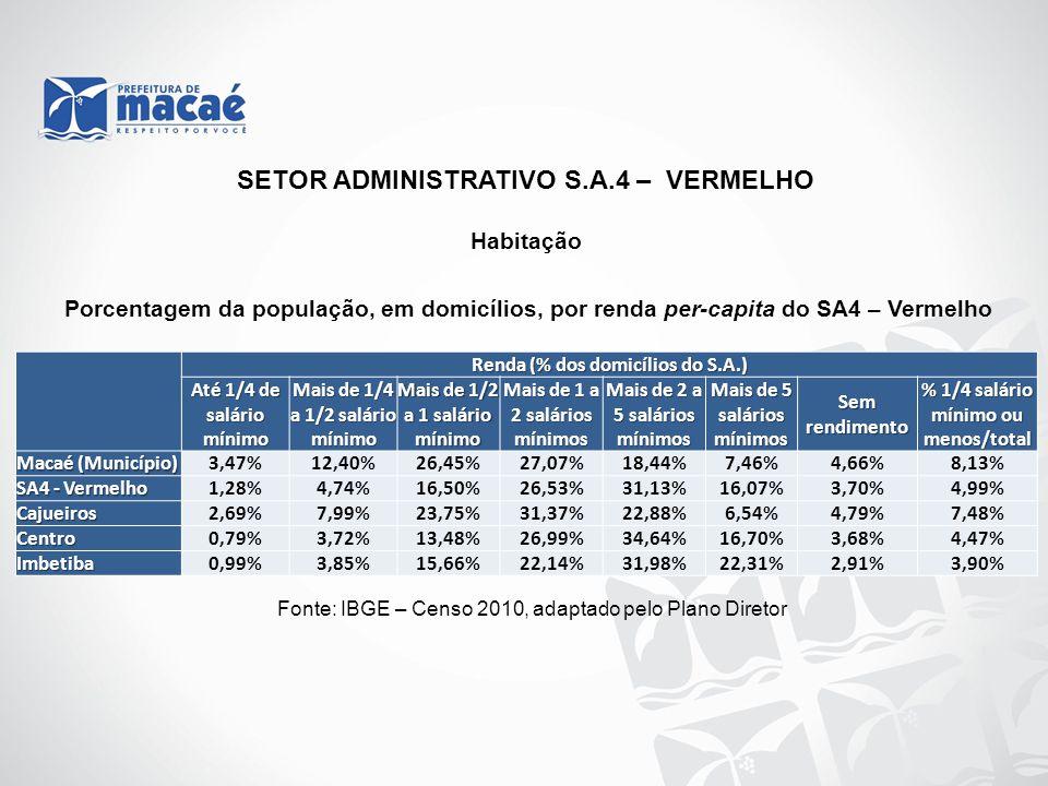 Habitação Fonte: IBGE – Censo 2010, adaptado pelo Plano Diretor Porcentagem da população, em domicílios, por renda per-capita do SA4 – Vermelho SETOR