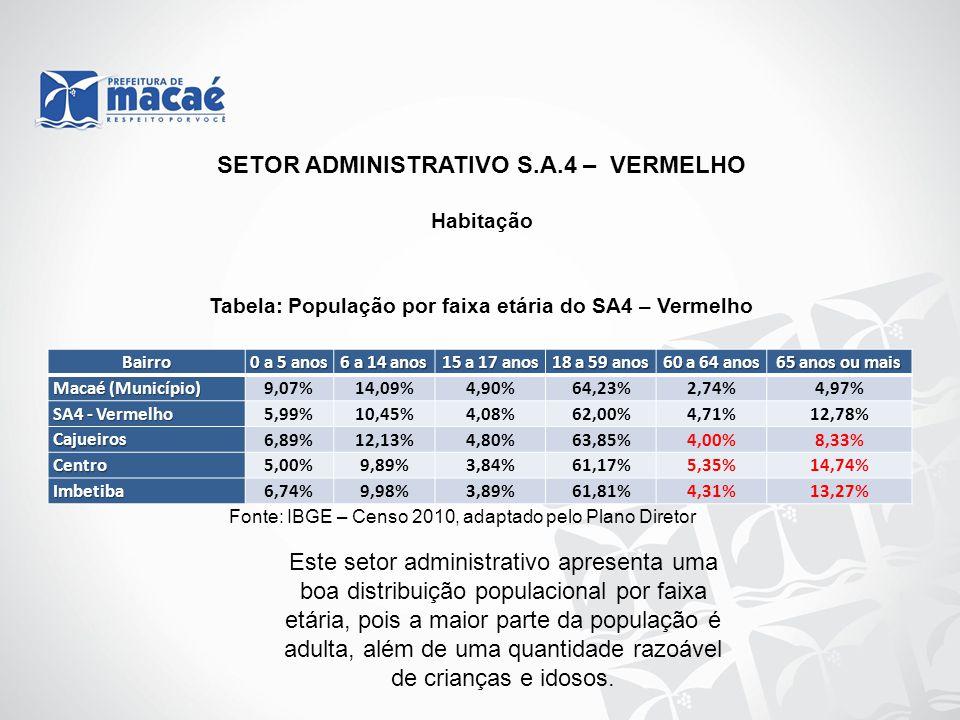 Habitação Tabela: População por faixa etária do SA4 – Vermelho Fonte: IBGE – Censo 2010, adaptado pelo Plano Diretor SETOR ADMINISTRATIVO S.A.4 – VERM