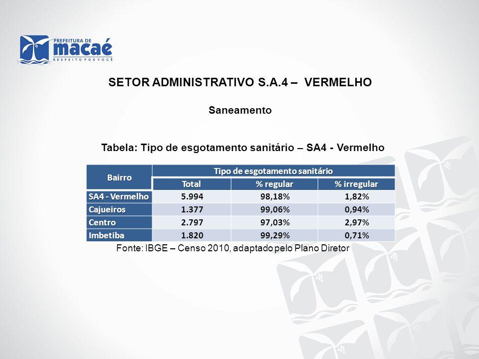 Saneamento Tabela: Tipo de esgotamento sanitário – SA4 - Vermelho Fonte: IBGE – Censo 2010, adaptado pelo Plano Diretor SETOR ADMINISTRATIVO S.A.4 – V