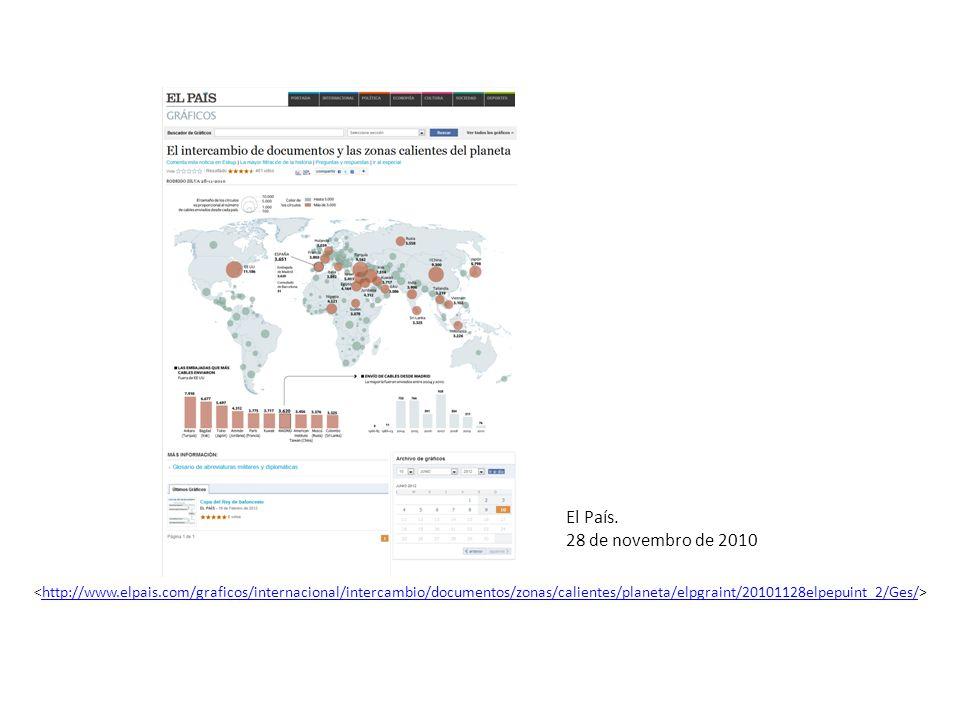 El País. 28 de novembro de 2010 http://www.elpais.com/graficos/internacional/intercambio/documentos/zonas/calientes/planeta/elpgraint/20101128elpepuin