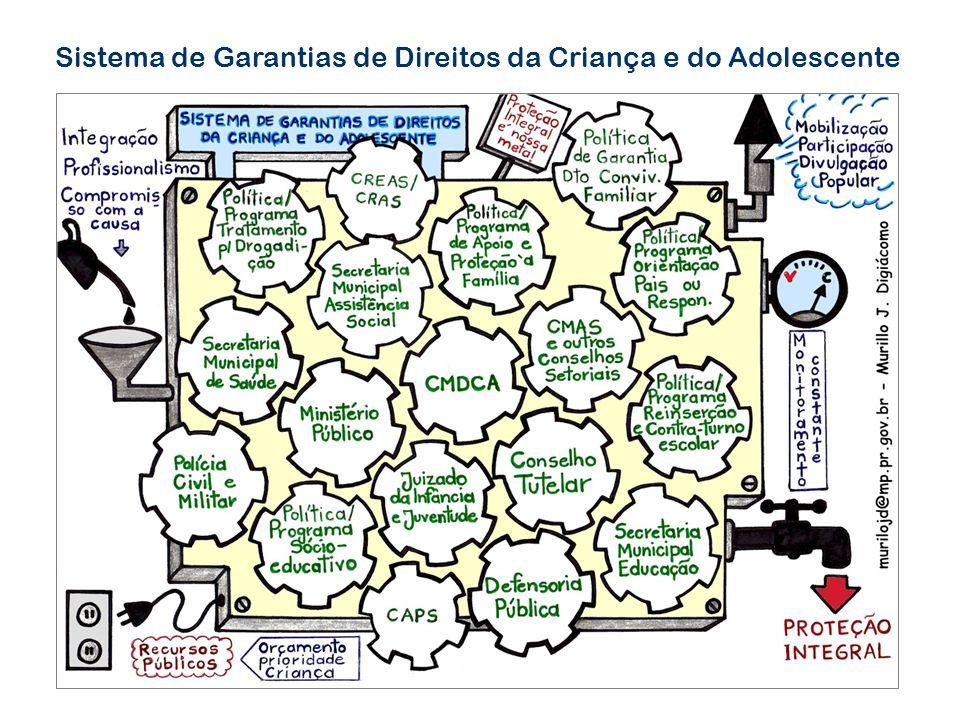 POLÍTICA SOCIOEDUCATIVA Prevenção Proteção Atendimento aos Pais/ Responsáveis Programas em Meio Aberto Atendimento aos Egressos Medidas Privativas de Liberdade Acompanhamento