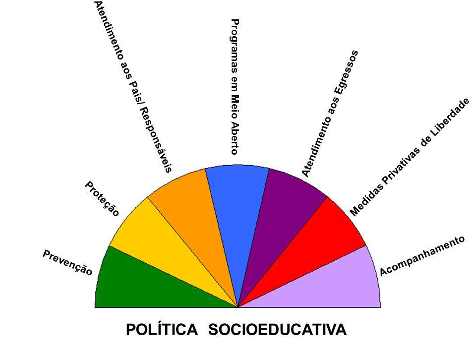 POLÍTICA SOCIOEDUCATIVA Prevenção Proteção Atendimento aos Pais/ Responsáveis Programas em Meio Aberto Atendimento aos Egressos Medidas Privativas de