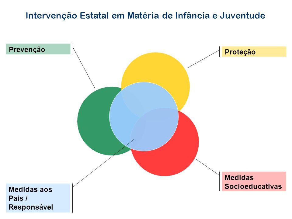 Intervenção Estatal em Matéria de Infância e Juventude Proteção Medidas Socioeducativas Prevenção Medidas aos Pais / Responsável