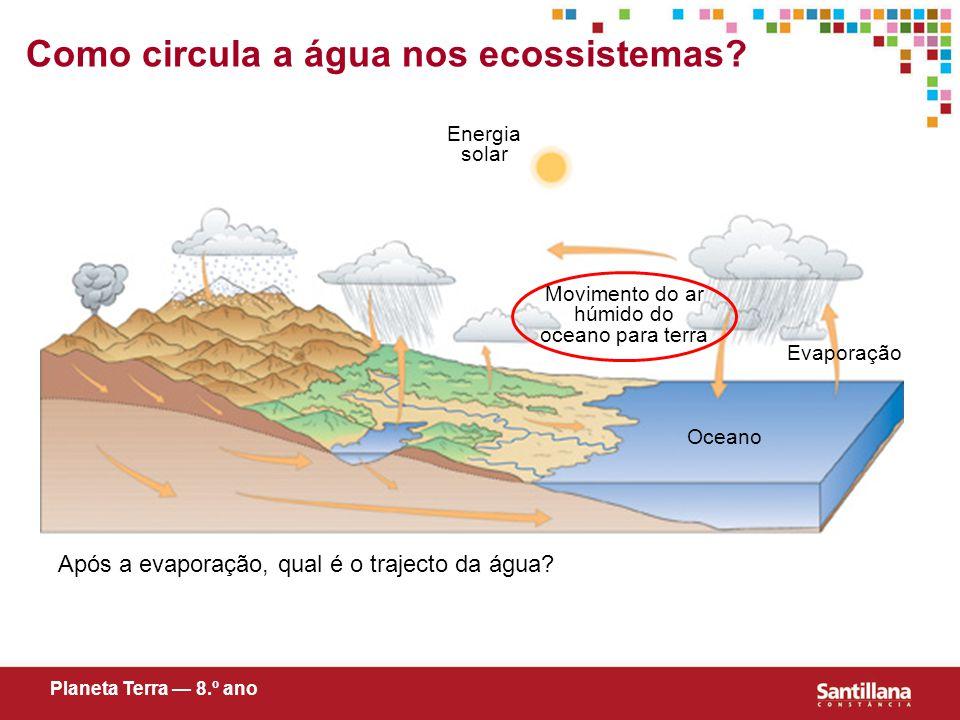 Evaporação Oceano Energia solar Como circula a água nos ecossistemas.