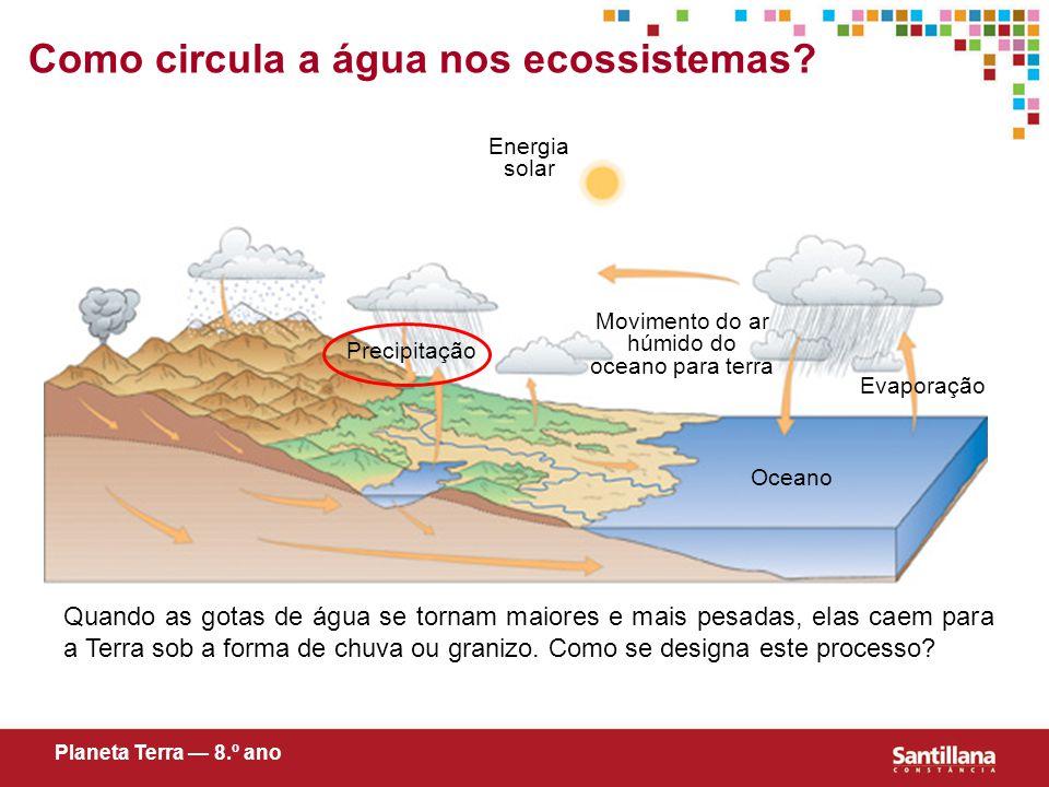 Evaporação Oceano Energia solar Movimento do ar húmido do oceano para terra Como circula a água nos ecossistemas.