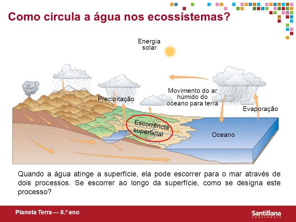 Evaporação Oceano Energia solar Movimento do ar húmido do oceano para terra Precipitação Como circula a água nos ecossistemas.