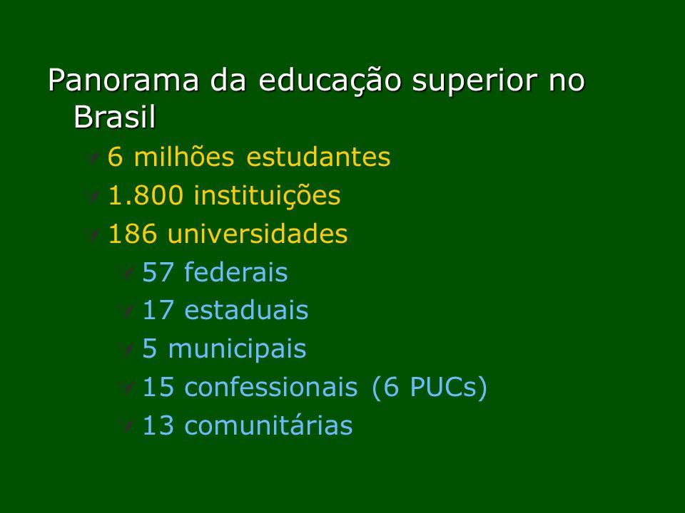 Panorama da educação superior no Brasil 6 milhões estudantes 1.800 instituições 186 universidades 57 federais 17 estaduais 5 municipais 15 confessionais (6 PUCs) 13 comunitárias