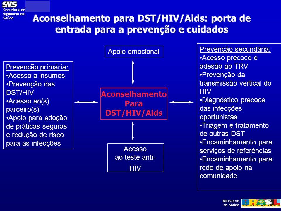 Ministério da Saúde Secretaria de Vigilância em Saúde Prevenção primária: Acesso a insumos Prevenção das DST/HIV Acesso ao(s) parceiro(s) Apoio para adoção de práticas seguras e redução de risco para as infecções Aconselhamento Para DST/HIV/Aids Acesso ao teste anti- HIV Prevenção secundária: Acesso precoce e adesão ao TRV Prevenção da transmissão vertical do HIV Diagnóstico precoce das infecções oportunistas Triagem e tratamento de outras DST Encaminhamento para serviços de referências Encaminhamento para rede de apoio na comunidade Apoio emocional
