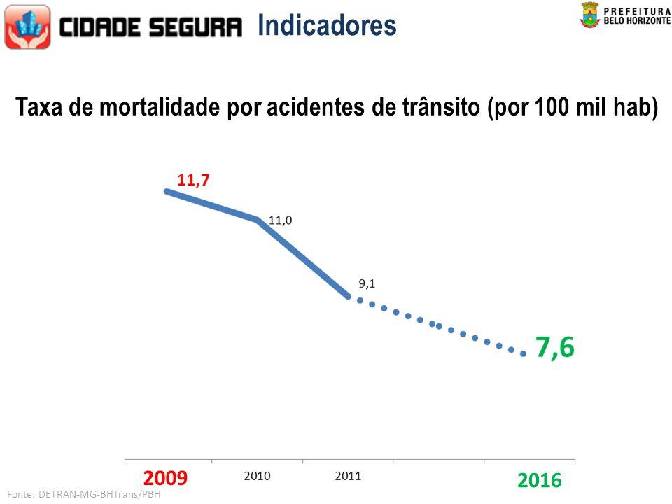 Indicadores Taxa de mortalidade por acidentes de trânsito (por 100 mil hab) 2009 2016 Fonte: DETRAN-MG-BHTrans/PBH