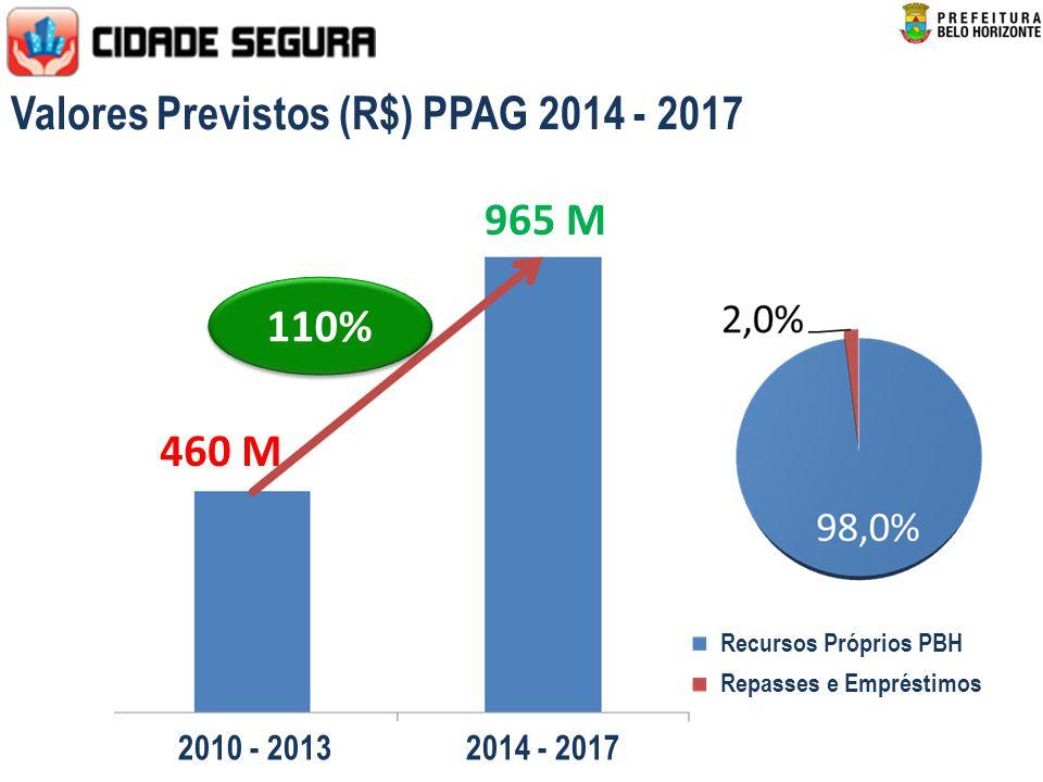 Valores Previstos (R$) PPAG 2014 - 2017 460 M 110% 965 M 2010 - 2013 2014 - 2017 Recursos Próprios PBH Repasses e Empréstimos