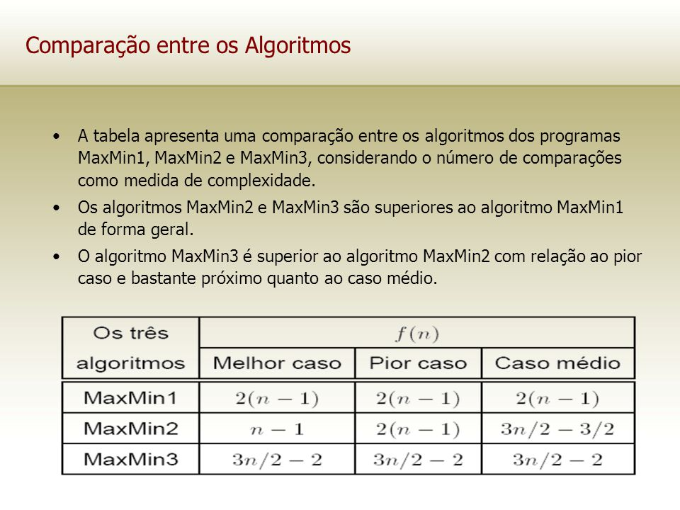 Comparação entre os Algoritmos A tabela apresenta uma comparação entre os algoritmos dos programas MaxMin1, MaxMin2 e MaxMin3, considerando o número d
