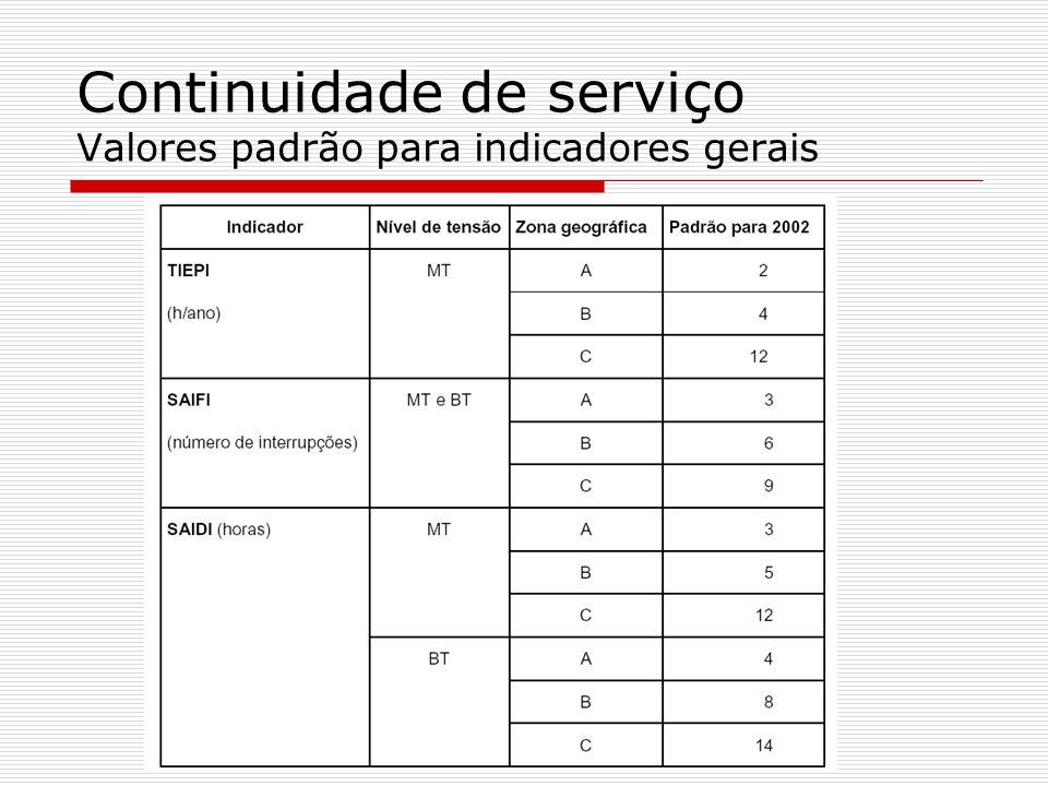 Continuidade de serviço Valores padrão para indicadores gerais