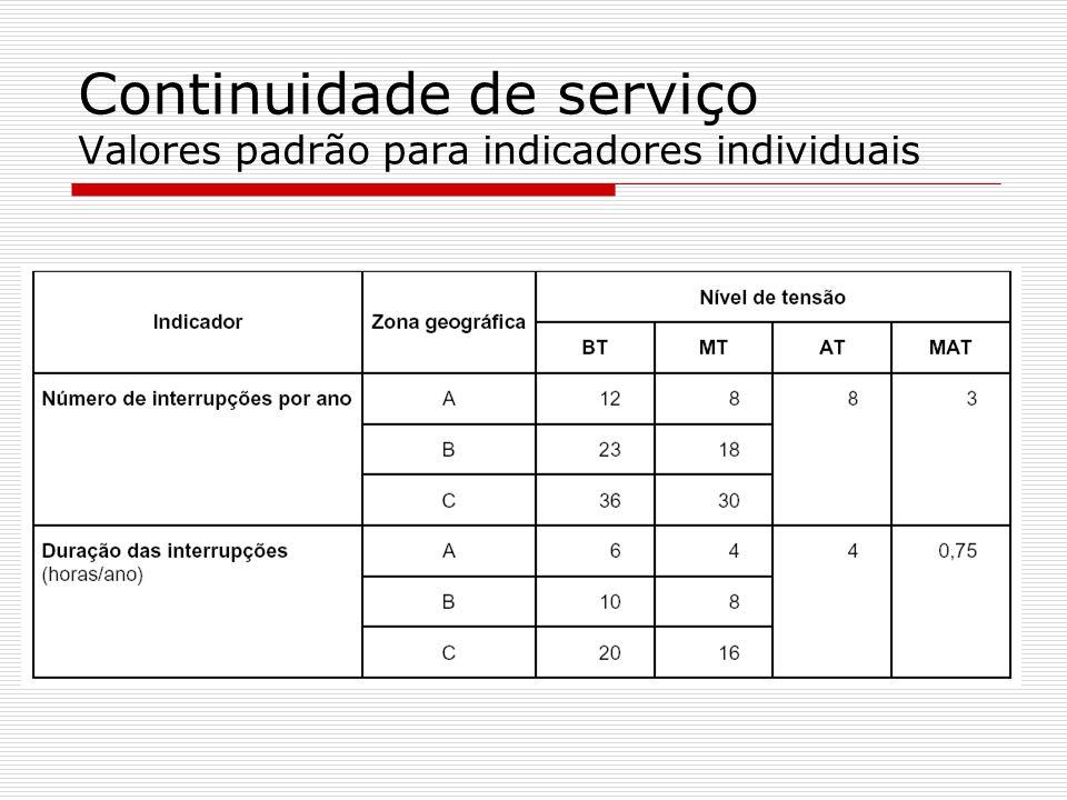 Continuidade de serviço Valores padrão para indicadores individuais