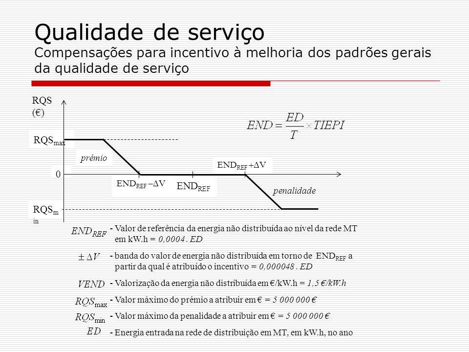 Qualidade de serviço Compensações para incentivo à melhoria dos padrões gerais da qualidade de serviço RQS max RQS m in 0 END REF V prémio penalidade