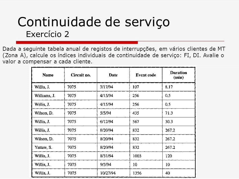Continuidade de serviço Exercício 2 Dada a seguinte tabela anual de registos de interrupções, em vários clientes de MT (Zona A), calcule os índices in
