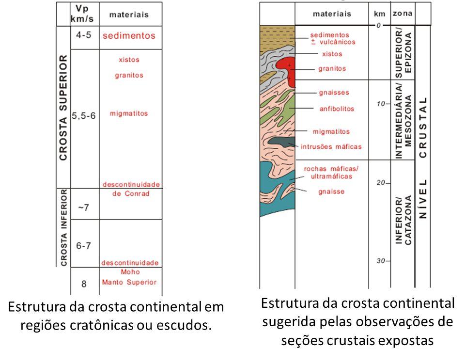 Estrutura da crosta continental em regiões cratônicas ou escudos. Estrutura da crosta continental sugerida pelas observações de seções crustais expost