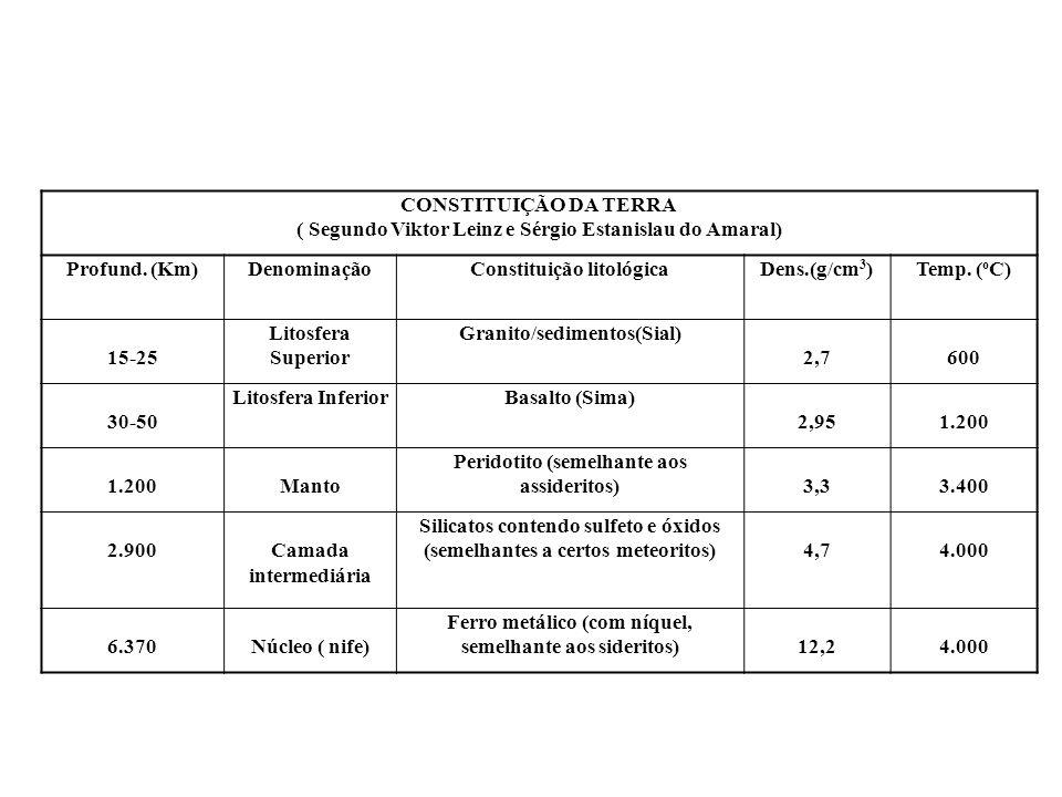 CONSTITUIÇÃO DA TERRA ( Segundo Viktor Leinz e Sérgio Estanislau do Amaral) Profund. (Km)DenominaçãoConstituição litológicaDens.(g/cm 3 )Temp. ( o C)