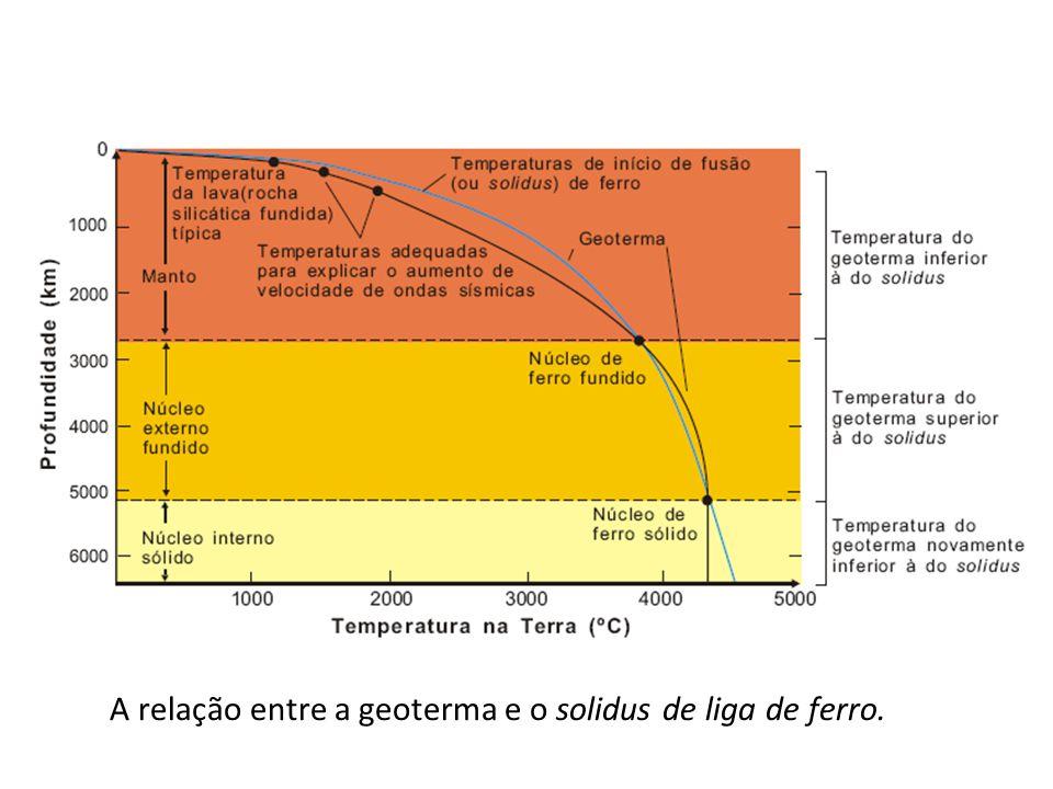 A relação entre a geoterma e o solidus de liga de ferro.