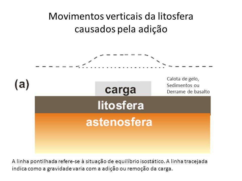 Movimentos verticais da litosfera causados pela adição Calota de gelo, Sedimentos ou Derrame de basalto A linha pontilhada refere-se à situação de equilíbrio isostático.