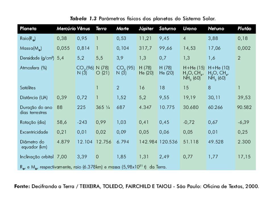 CONSTITUIÇÃO DA TERRA ( Segundo Viktor Leinz e Sérgio Estanislau do Amaral) Profund.