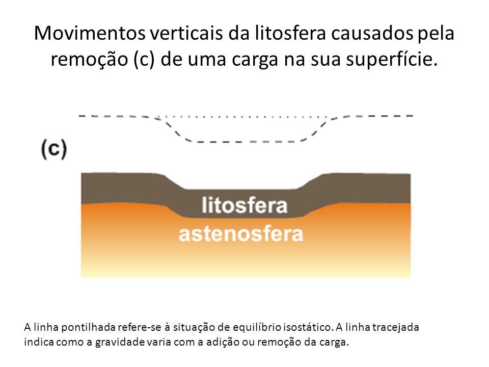 Movimentos verticais da litosfera causados pela remoção (c) de uma carga na sua superfície. A linha pontilhada refere-se à situação de equilíbrio isos