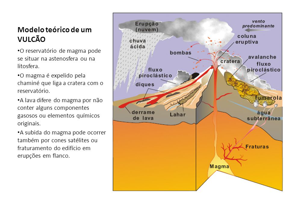 Modelo teórico de um VULCÃO O reservatório de magma pode se situar na astenosfera ou na litosfera. O magma é expelido pela chaminé que liga a cratera