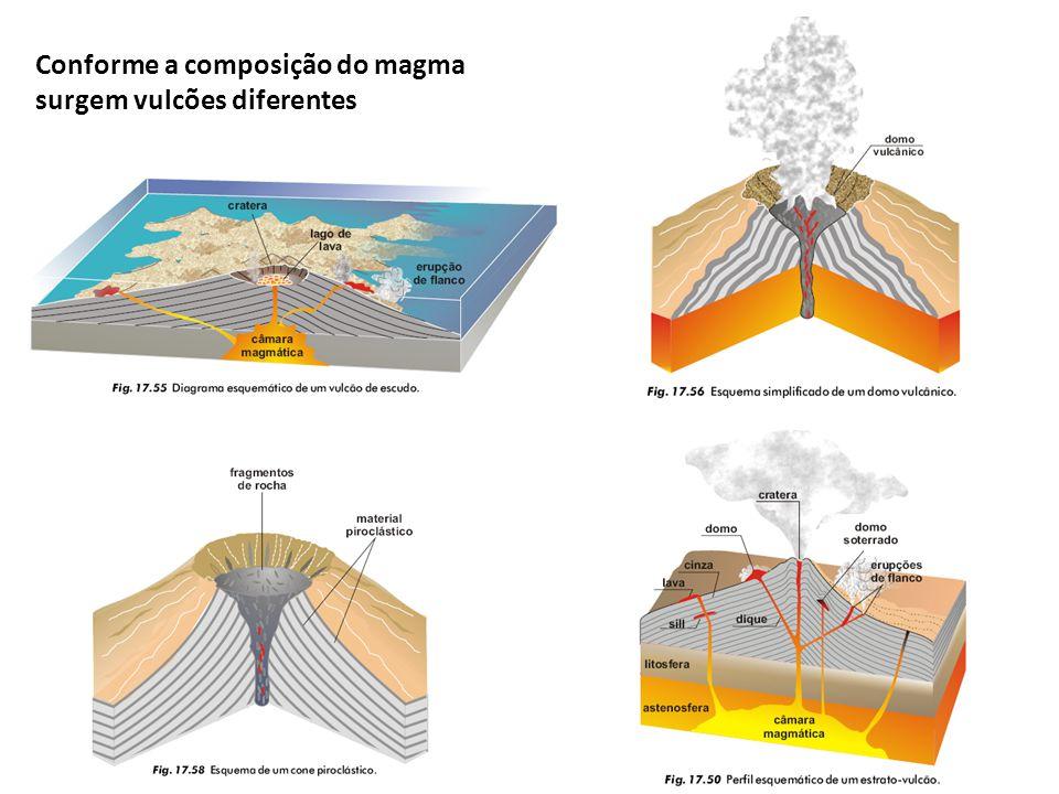 Conforme a composição do magma surgem vulcões diferentes