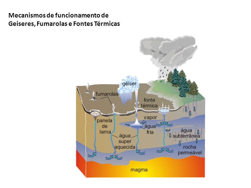 Mecanismos de funcionamento de Geiseres, Fumarolas e Fontes Térmicas
