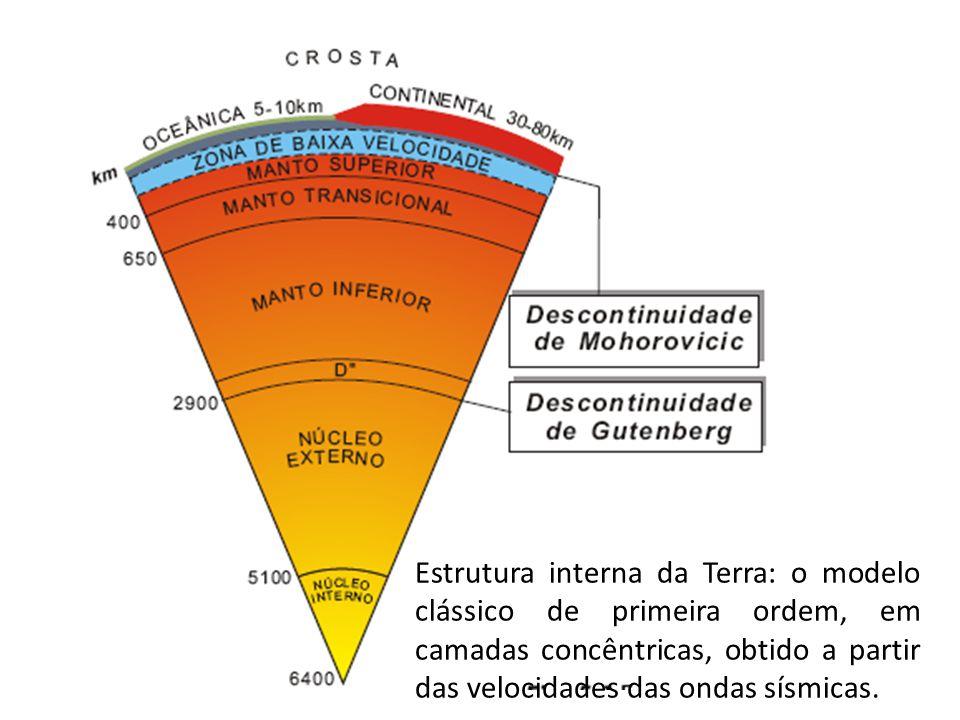 Movimentos verticais da litosfera causados pela adição (a) de uma carga na sua superfície.