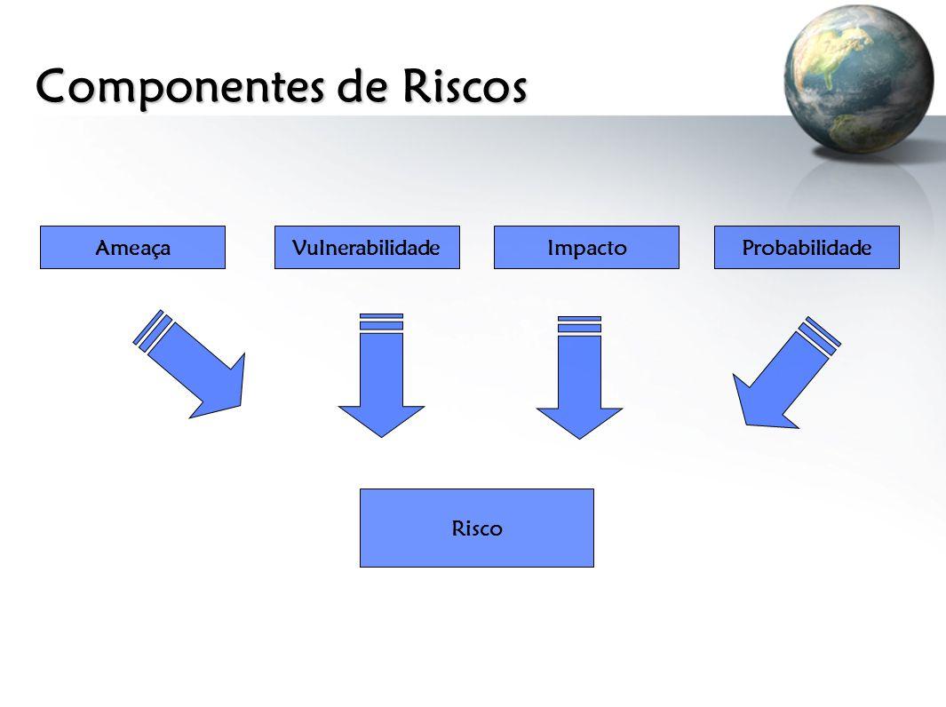 Componentes de Riscos AmeaçaVulnerabilidadeImpactoProbabilidade Risco