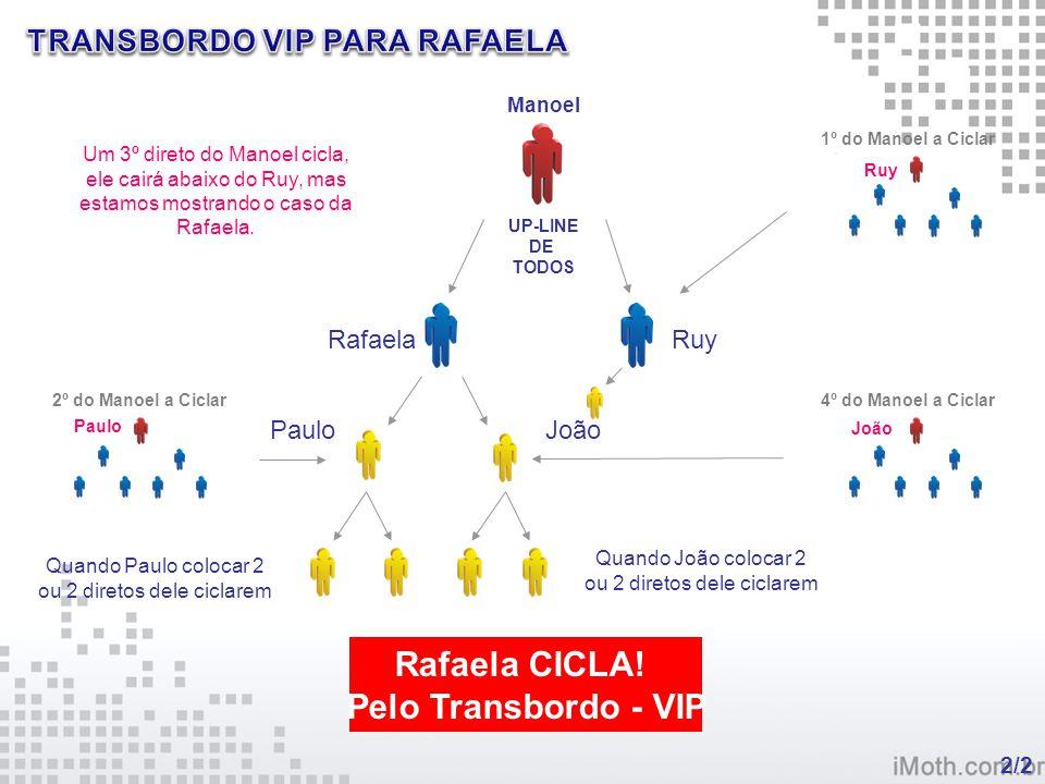 Ruy Paulo João Manoel UP-LINE DE TODOS Rafaela 2/2 Ruy PauloJoão Rafaela CICLA! Pelo Transbordo - VIP Quando Paulo colocar 2 ou 2 diretos dele ciclare