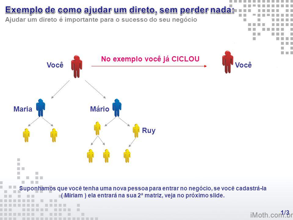 Ajudar um direto é importante para o sucesso do seu negócio Você Maria Mário No exemplo você já CICLOU Você Suponhamos que você tenha uma nova pessoa para entrar no negócio, se você cadastrá-la ( Miriam ) ela entrará na sua 2ª matriz, veja no próximo slide.