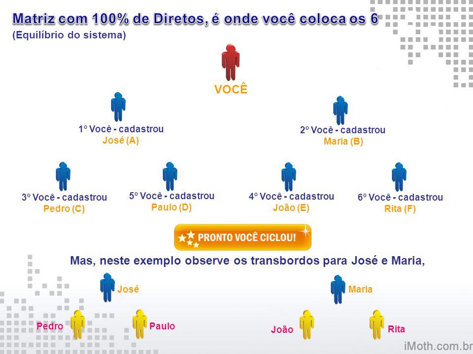 2º Você - cadastrou Maria (B) 3º Você - cadastrou Pedro (C) 4º Você - cadastrou João (E) 5º Você - cadastrou Paulo (D) 6º Você - cadastrou Rita (F) VO