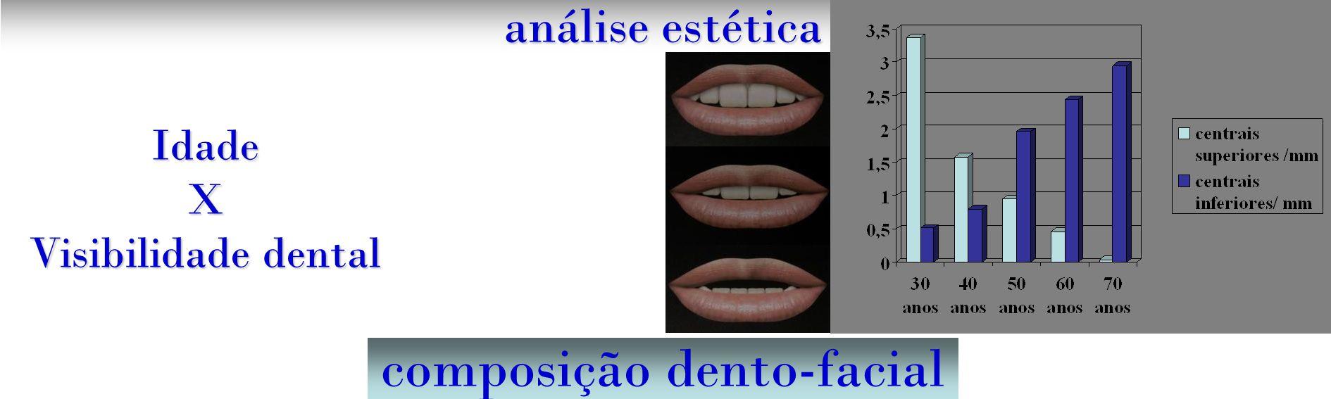 composição dento-facial análise estética IdadeX Visibilidade dental