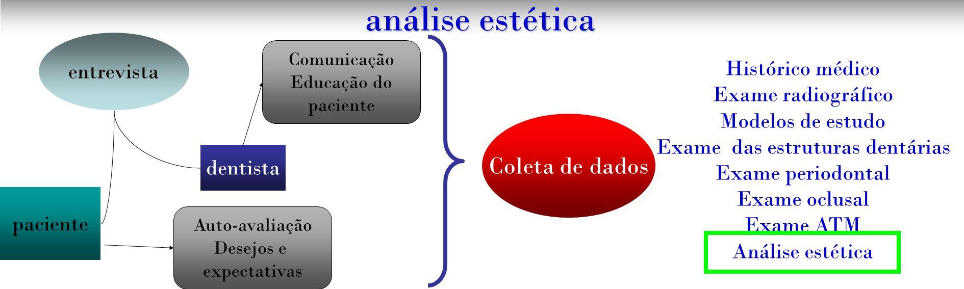 análise estética entrevista dentista paciente Auto-avaliação Desejos e expectativas Comunicação Educação do paciente Coleta de dados Histórico médico