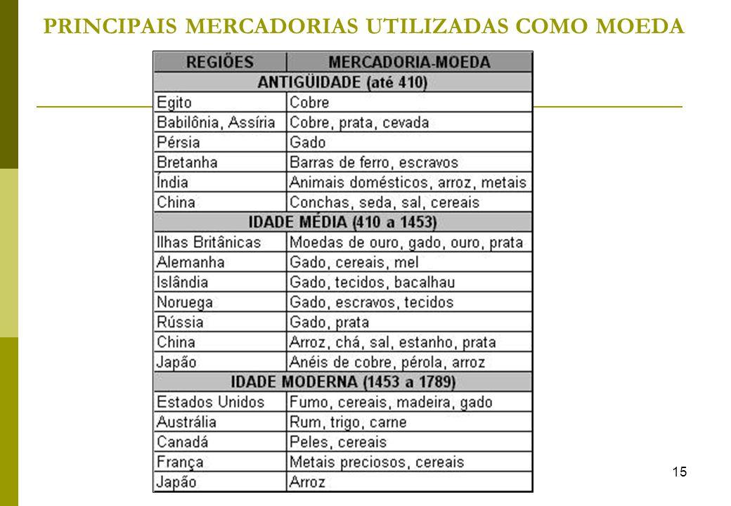 15 PRINCIPAIS MERCADORIAS UTILIZADAS COMO MOEDA