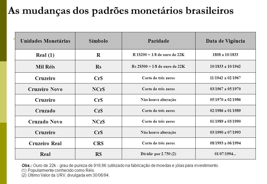 As mudanças dos padrões monetários brasileiros Unidades MonetáriasSímboloParidadeData de Vigência Real (1)R R 1$200 = 1/8 de ouro de 22K1808 a 10/1833