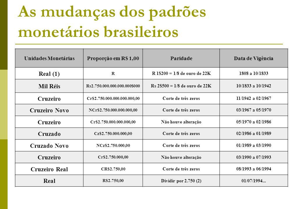 Unidades MonetáriasProporção em R$ 1,00ParidadeData de Vigência Real (1) R R 1$200 = 1/8 de ouro de 22K1808 a 10/1833 Mil Réis Rs2.750.000.000.000.000