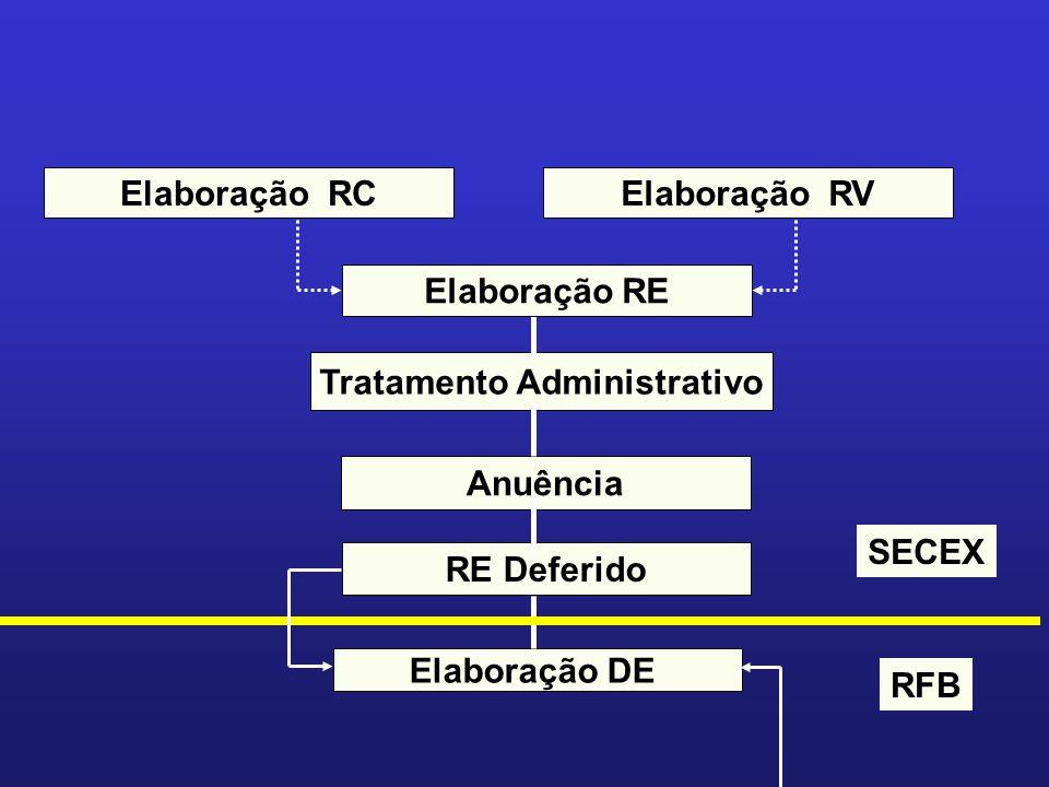 Elaboração RC Tratamento Administrativo Anuência RE Deferido Elaboração DE Elaboração RV Elaboração RE RFB SECEX