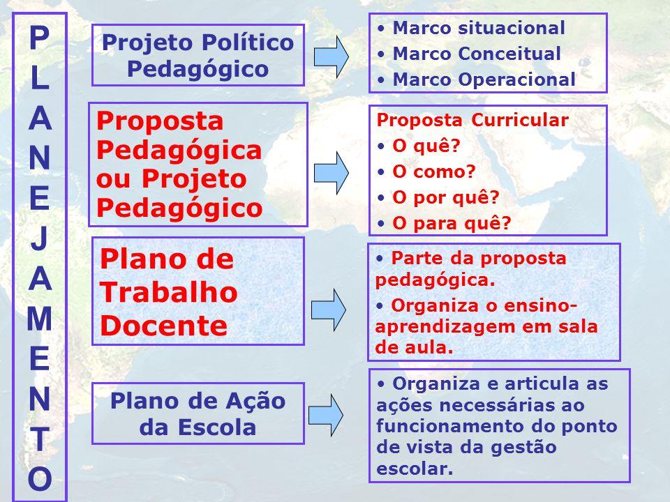 PLANEJAMENTOPLANEJAMENTO Projeto Político Pedagógico Marco situacional Marco Conceitual Marco Operacional Proposta Pedagógica ou Projeto Pedagógico Pr